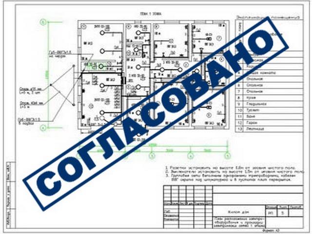 процедура выдачи разрешения на строительство